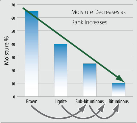 decreasing moisture graph